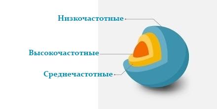Особенности разработки семантического ядра